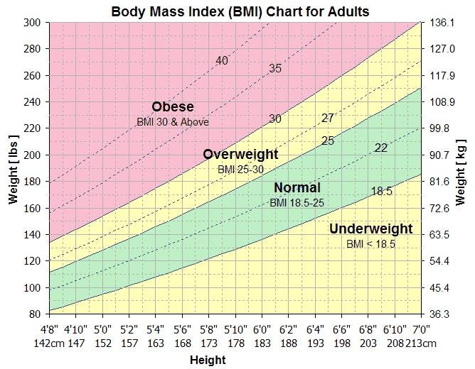 Body Mass Index Bmi Gluxus Health Comfortaid