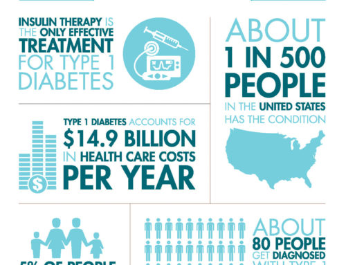 Type I Diabetes: You are NOT alone. General Diabetes Statistics