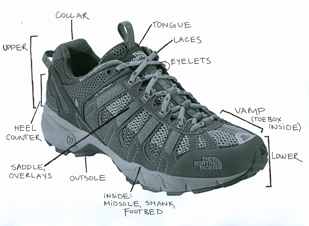 Diabetes And Foot Care Diabetic Shoes Gluxus Health Comfortaid