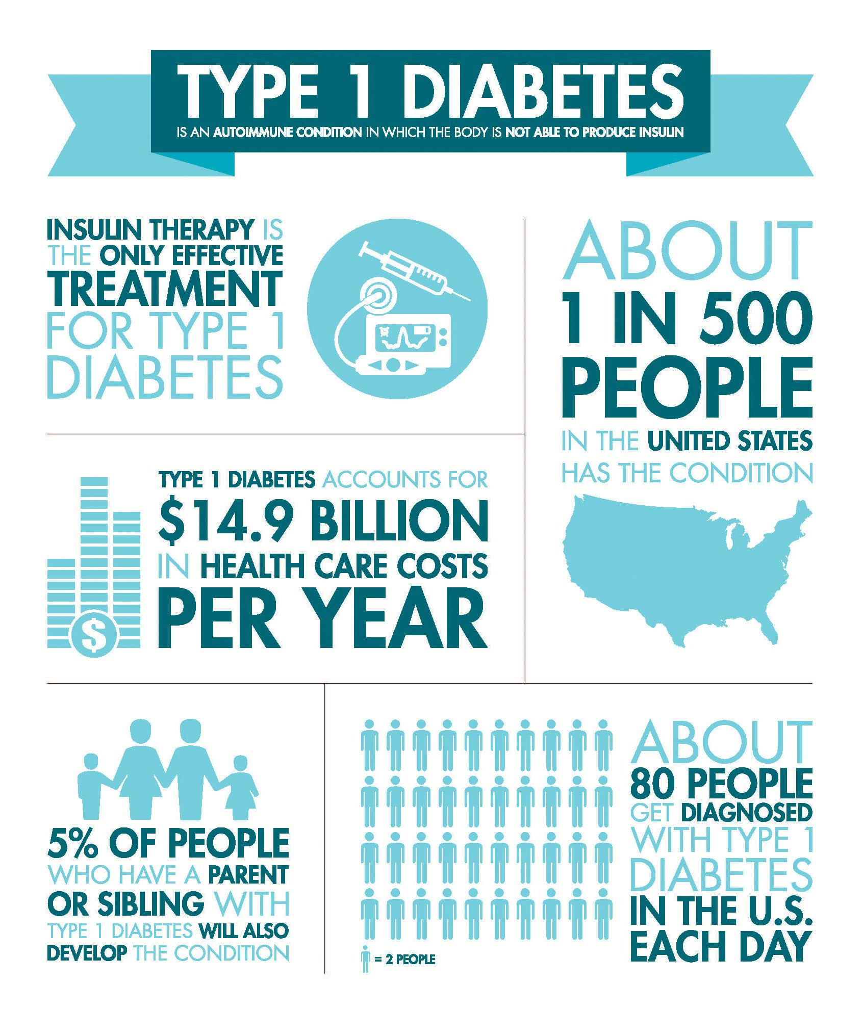 Diabetes: You are NOT alone. General Diabetes Statistics - Gluxus Health -  COMFORTAID